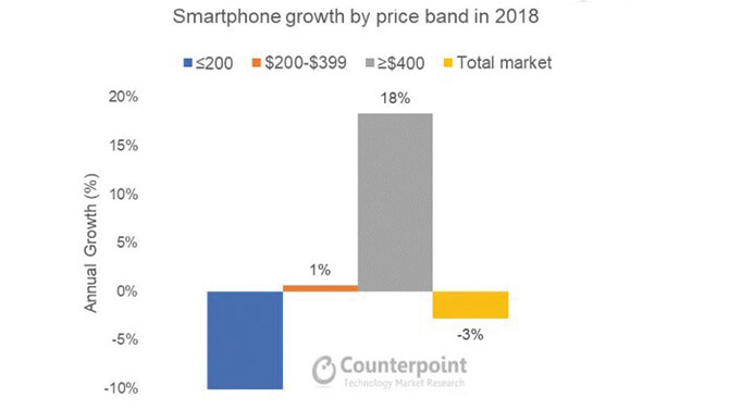 Name:  overall-smartphone-market-is-in-decline-001-1jpg.jpg Views: 334 Size:  19.1 KB